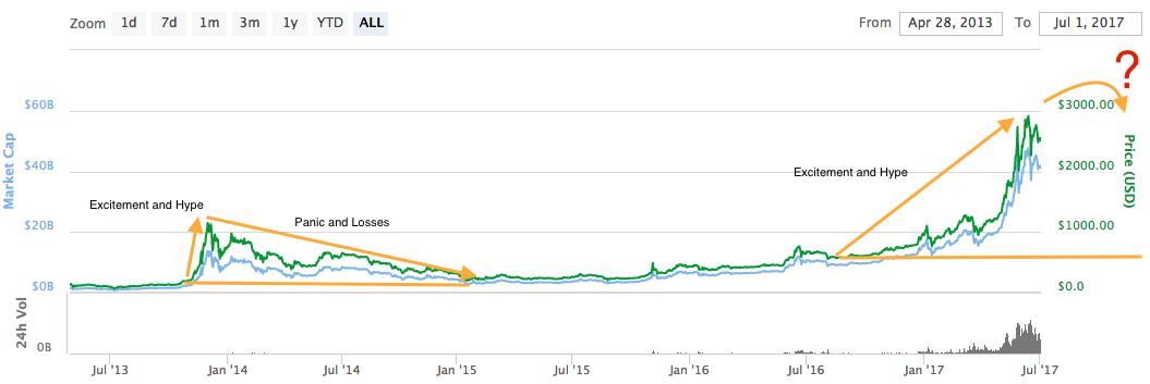 Курс биткоина к доллару прогноз вывод биткоин на карту